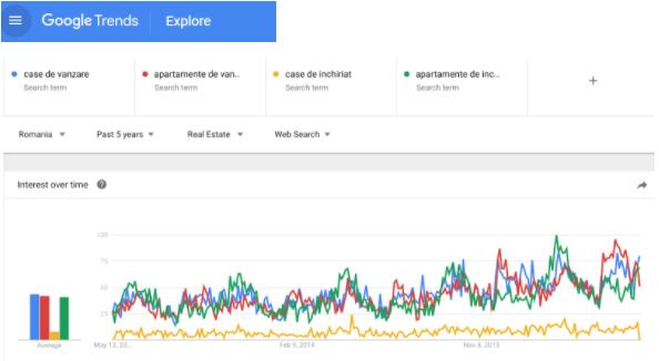promovare imobiliara - Google Trends