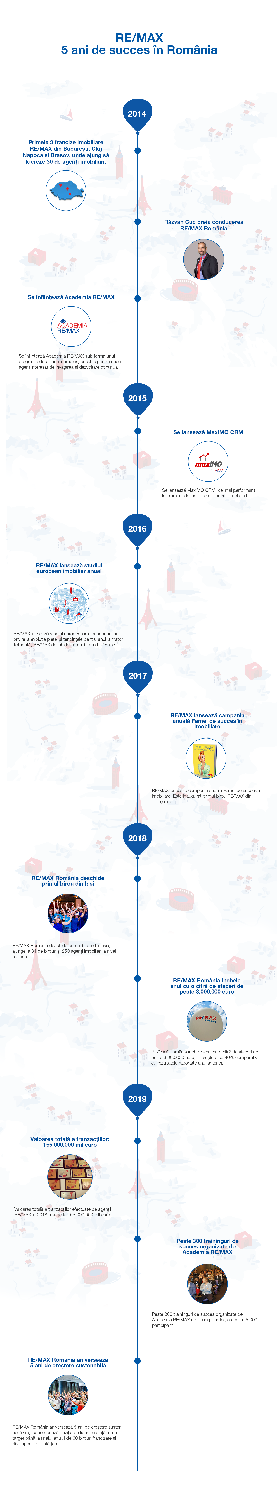 infografic-remax-5-ani-romania