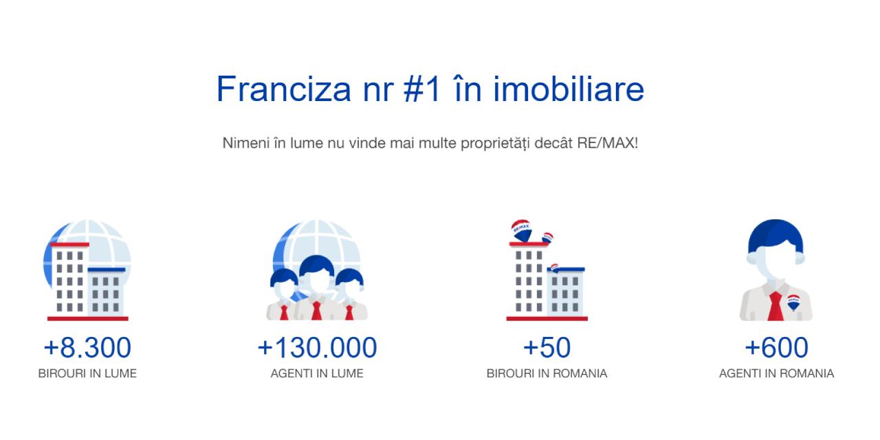 franciza-imobiliara-remax-romania-1