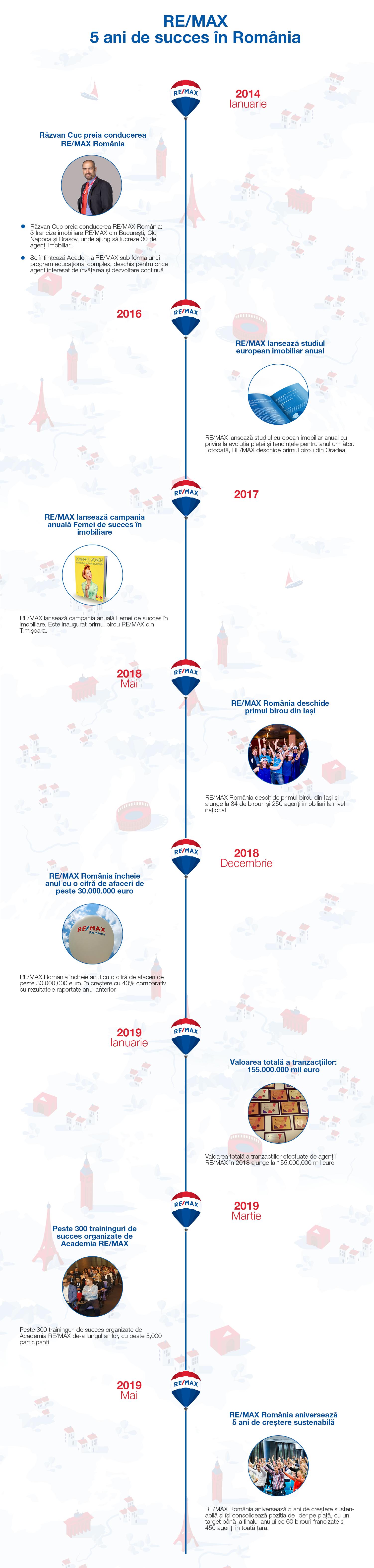 5 ani de succes pentru RE/MAX România