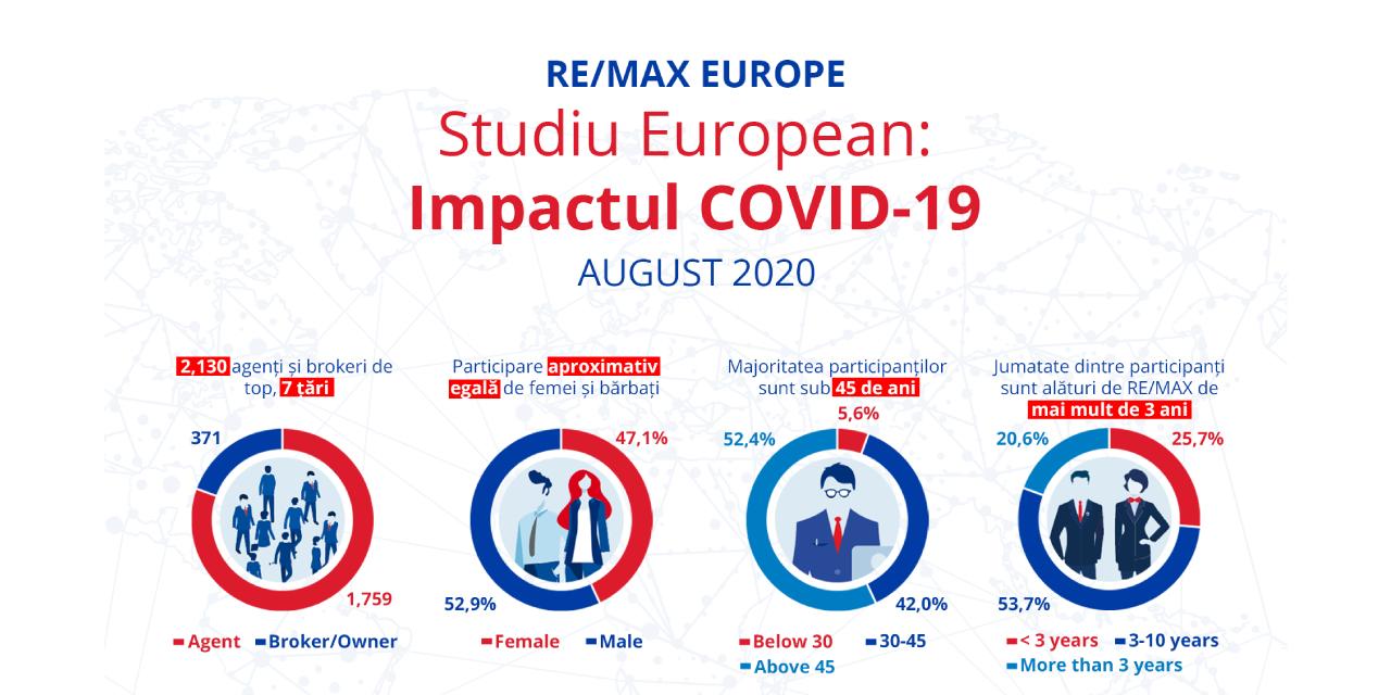 Studiu: Impactul COVID-19 asupra pieței imobiliare europene